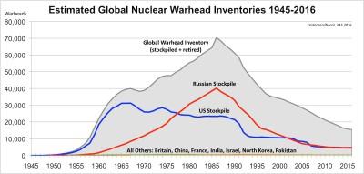 Rysslands och USA:s enorma dominans syns bäst genom att jämföra den med de övriga kärnvapenländernas i bilden knappt synliga arsenaler.