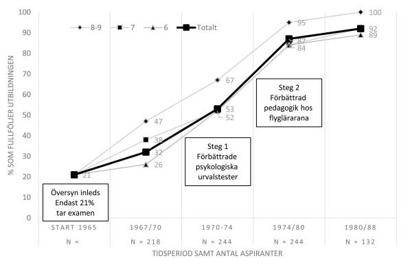 Från 21% – 92%. Krigsflygskolan reformerade under 1967-88 grundligt sitt sätt att både selektera till men även i hur man utbildade på den Grundläggande Flygutbildningen, GFU. Resultatet blev slående både i rena procent som klarade sig men även i ökad kvalitet hos de färdiga flygförarna (Grafik efter data av Sandahl 1989)