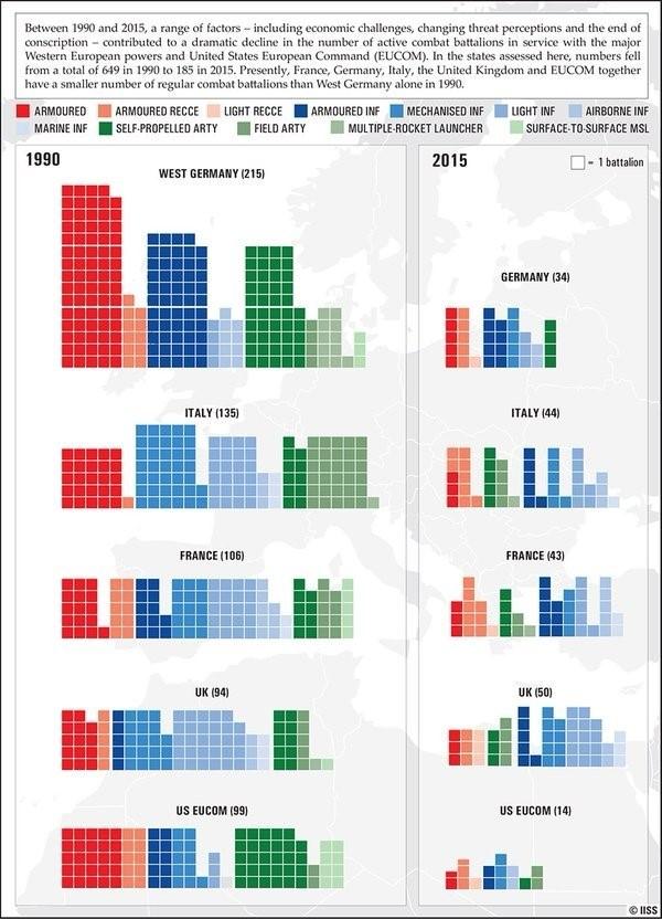 IISS ger en konkret, kvantitativ bild av hur Natos militära förmåga rasade mellan 1990-2015.