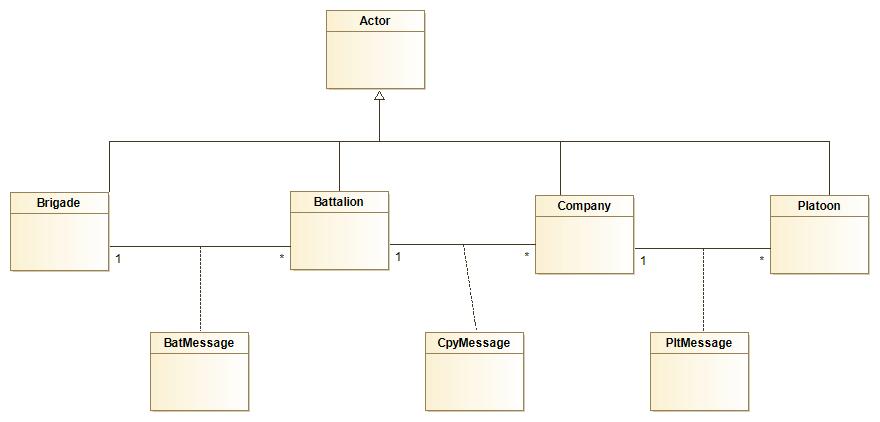 Actor Class diagram