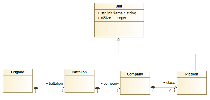 Military Class diagram 1